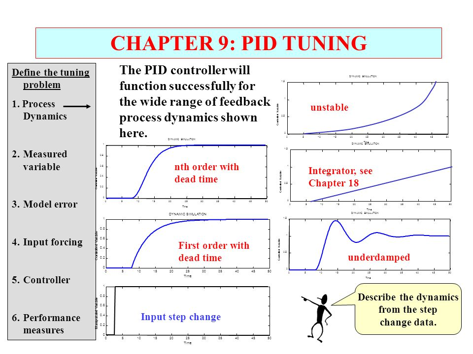 CHAPTER 9: PID TUNING The PID controller will function successfully for the wide range of feedback process dynamics shown here.