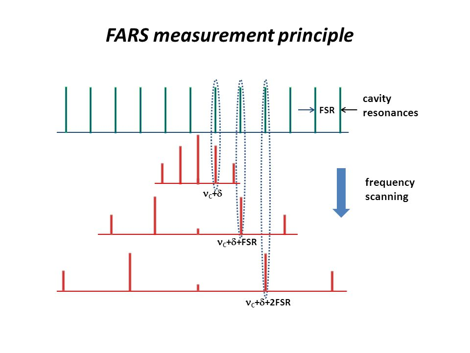 FARS measurement principle