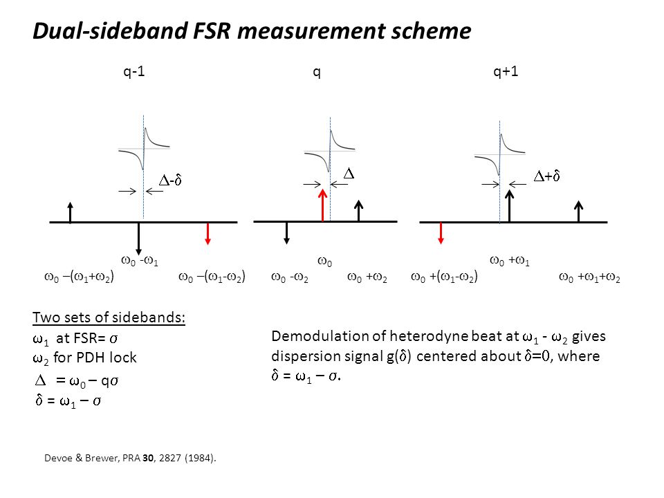 Dual-sideband FSR measurement scheme