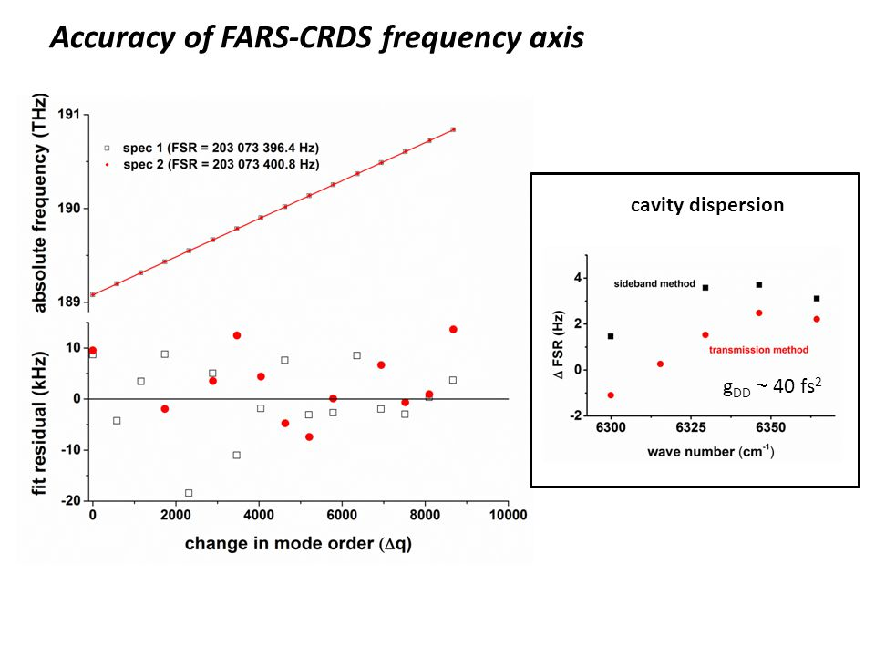 Accuracy of FARS-CRDS frequency axis