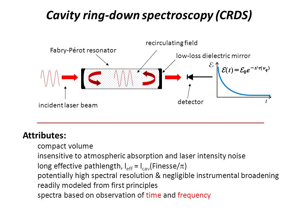 Cavity ring-down spectroscopy (CRDS)