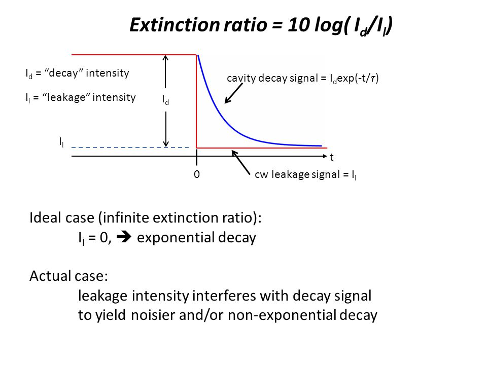 Extinction ratio = 10 log( Id/Il)