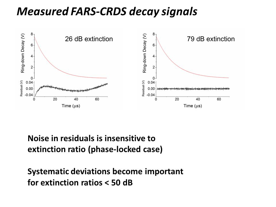 Measured FARS-CRDS decay signals