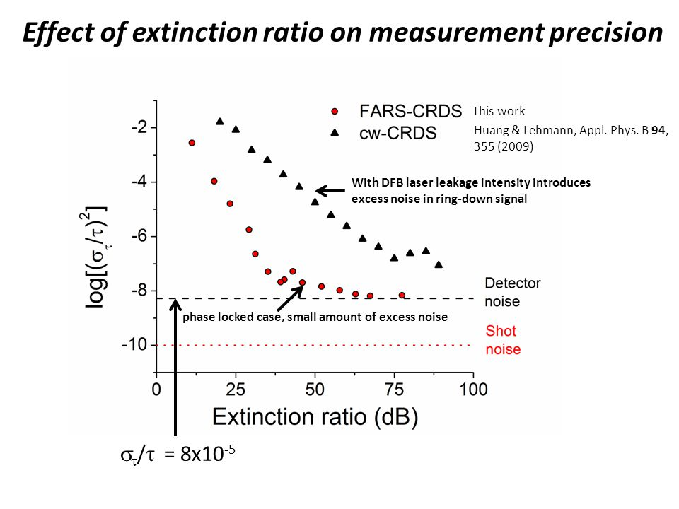Effect of extinction ratio on measurement precision
