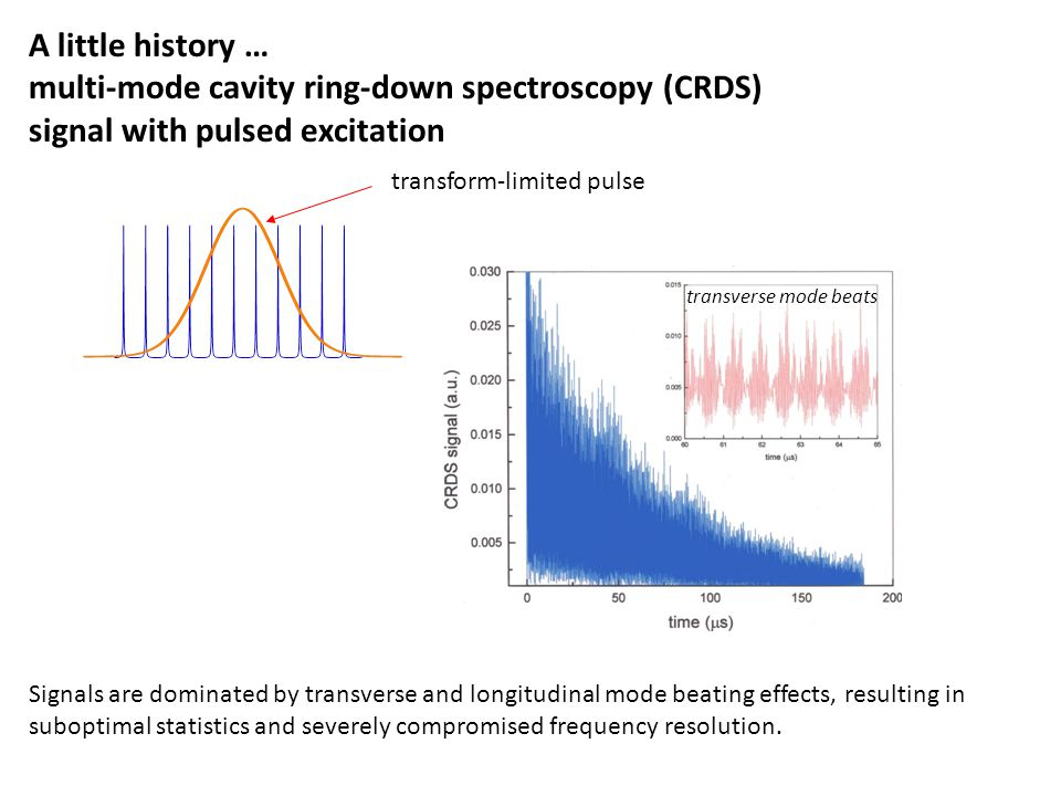 multi-mode cavity ring-down spectroscopy (CRDS)