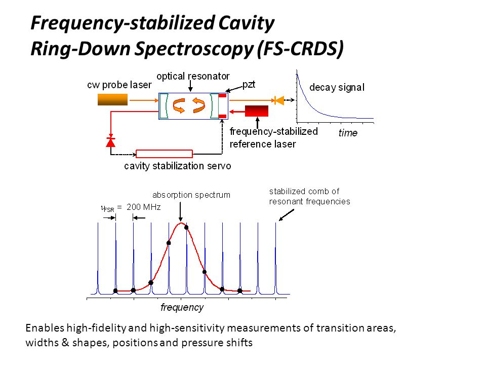 Frequency-stabilized Cavity Ring-Down Spectroscopy (FS-CRDS)