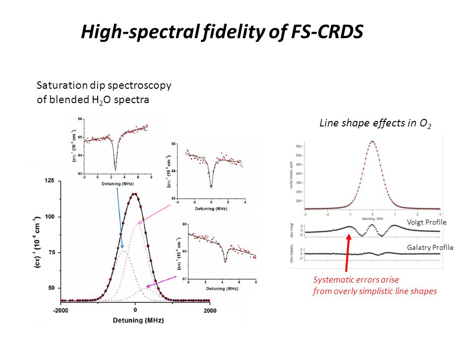 High-spectral fidelity of FS-CRDS