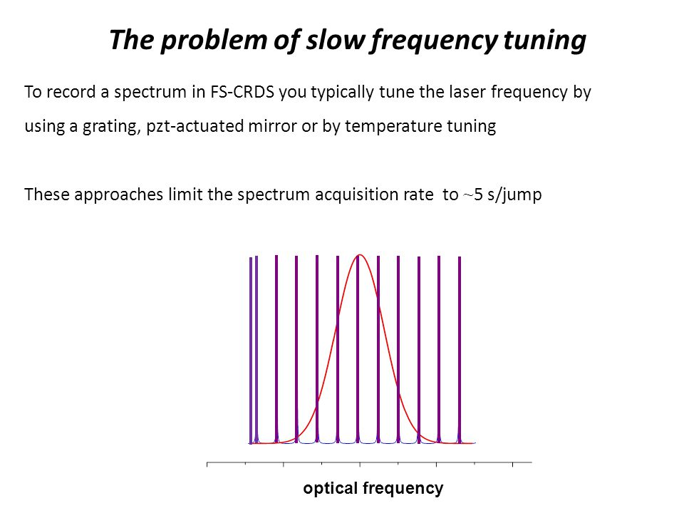 The problem of slow frequency tuning