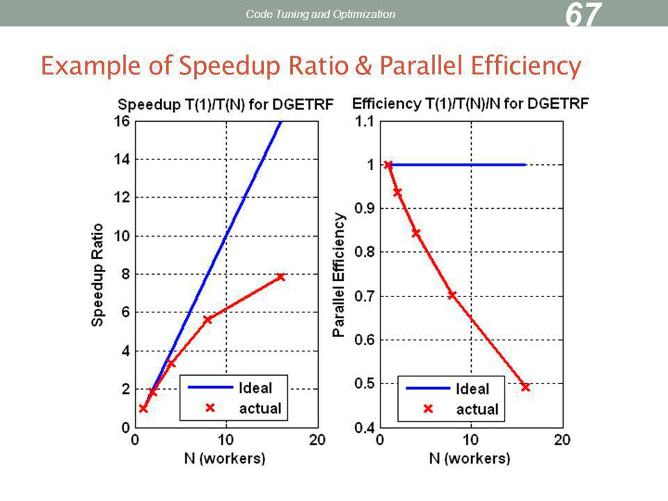Example of Speedup Ratio & Parallel Efficiency