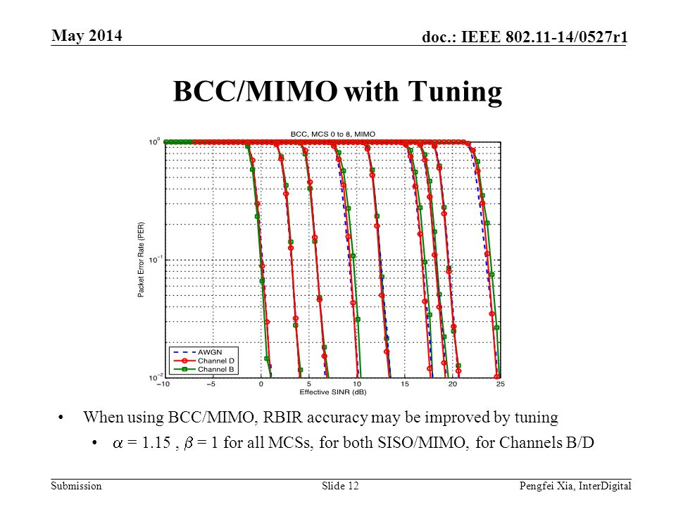 BCC/MIMO with Tuning May 2014