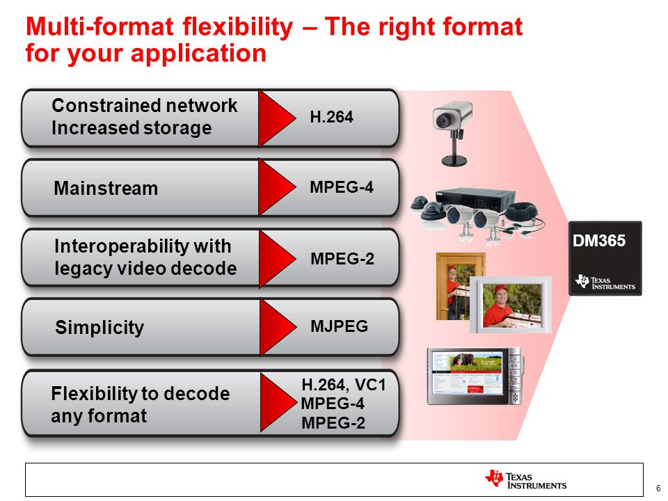 Multi-format flexibility – The right format for your application