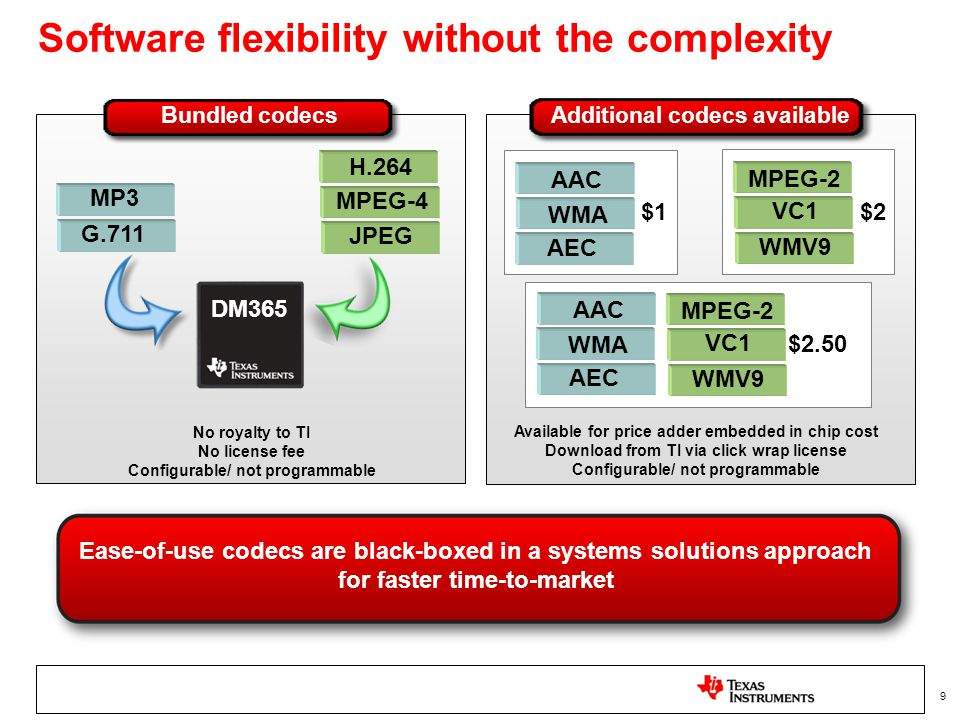 Software flexibility without the complexity