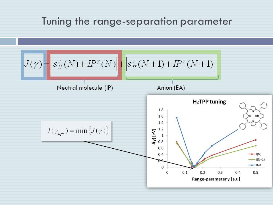 Tuning the range-separation parameter