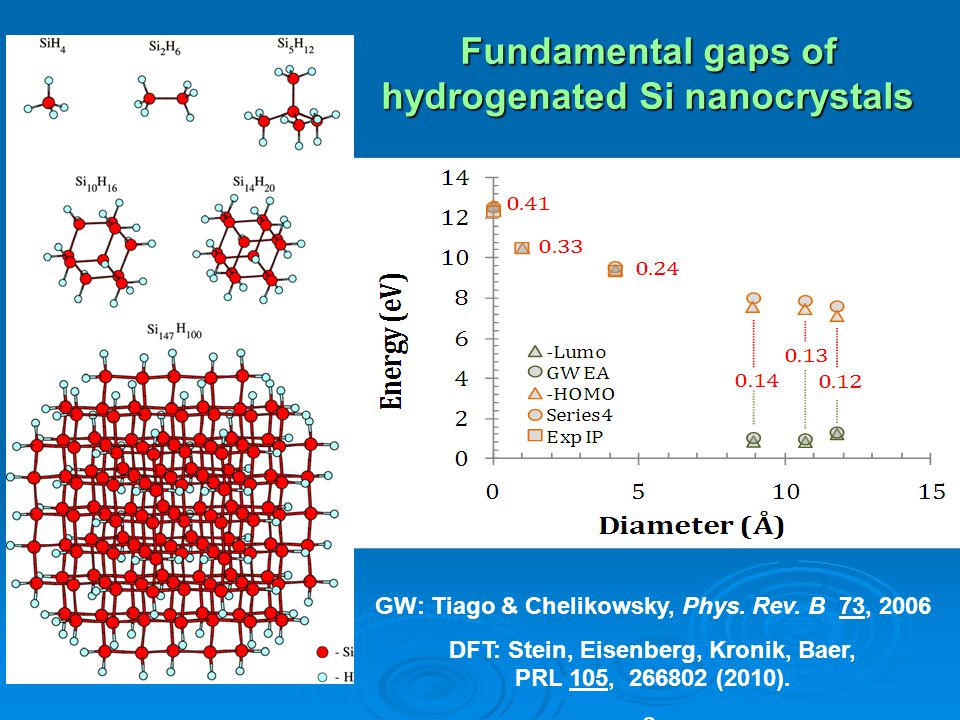 Fundamental gaps of hydrogenated Si nanocrystals