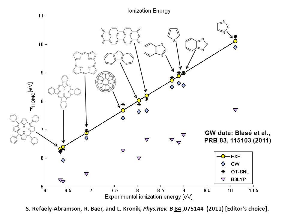 GW data: Blasé et al., PRB 83, 115103 (2011)