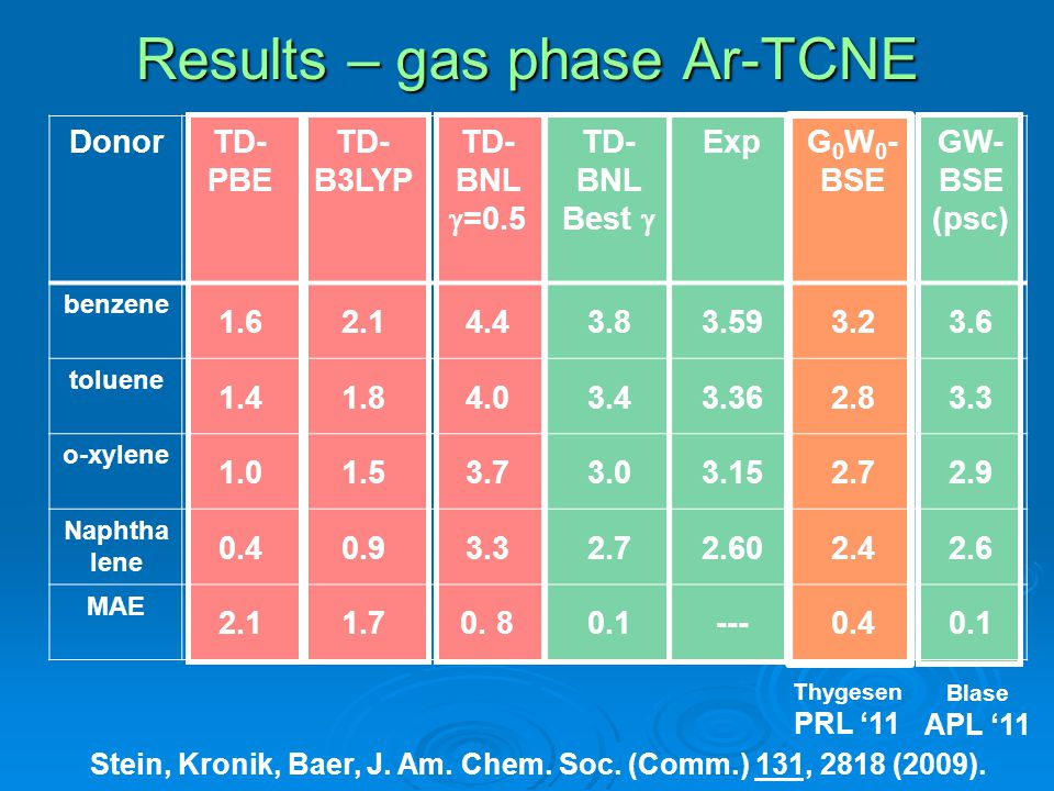 Results – gas phase Ar-TCNE