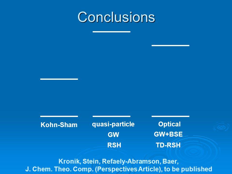Conclusions Kohn-Sham quasi-particle Optical GW GW+BSE RSH TD-RSH