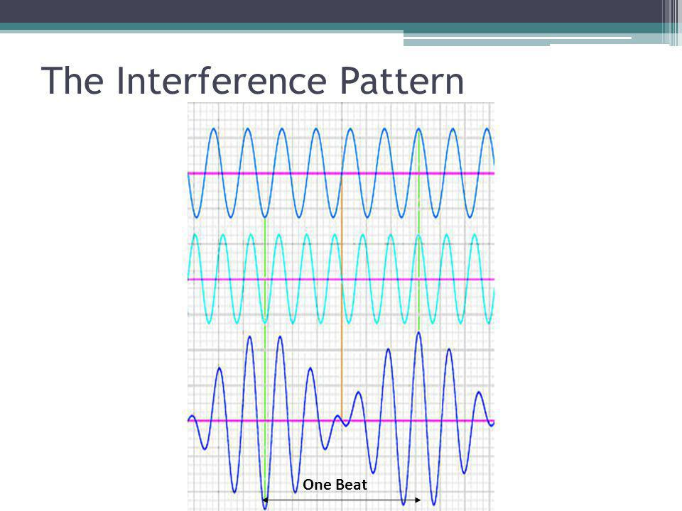 The Interference Pattern
