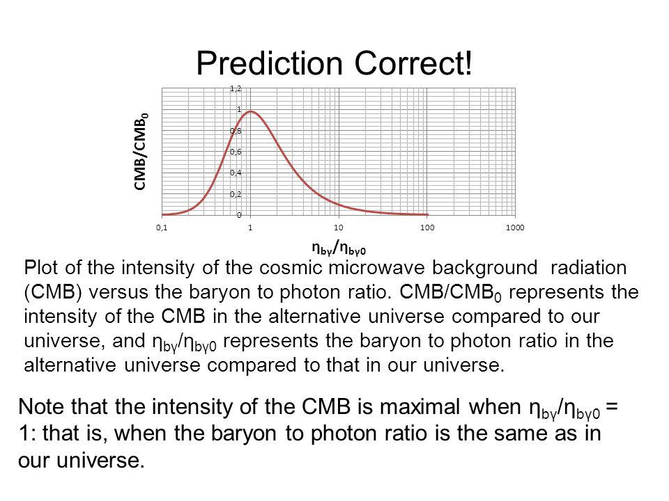 Prediction Correct!