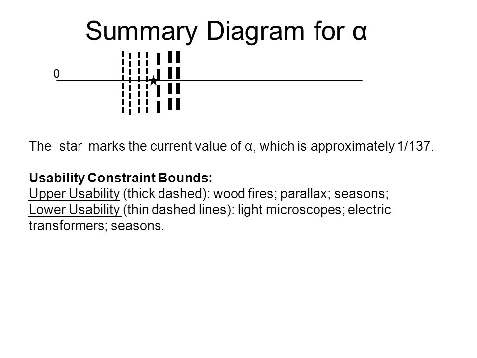 Summary Diagram for α The star marks the current value of α, which is approximately 1/137. Usability Constraint Bounds: