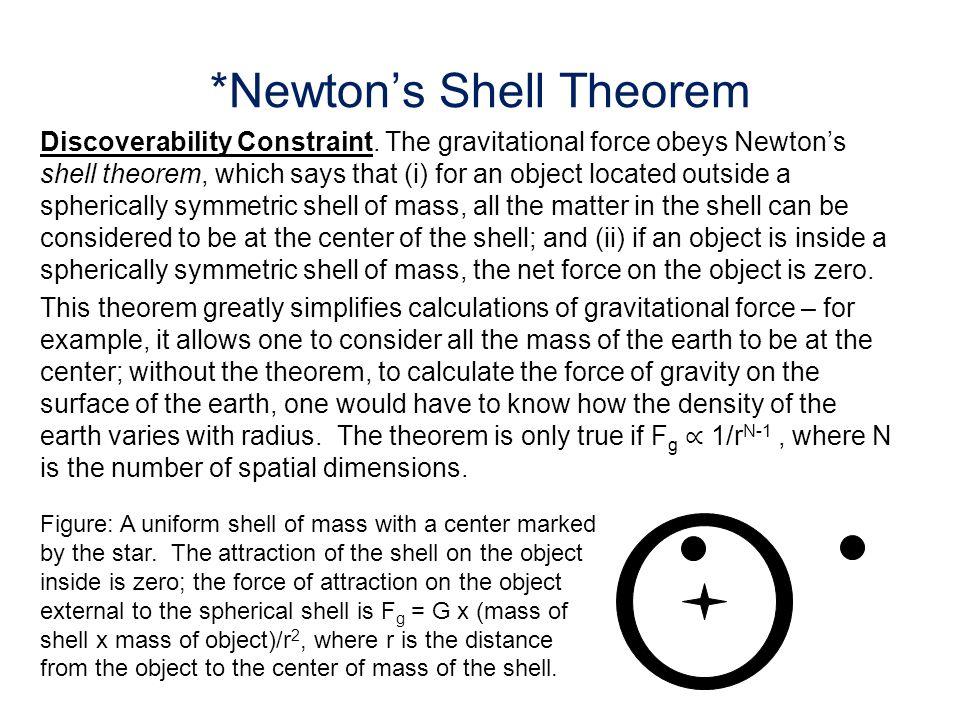 *Newton's Shell Theorem