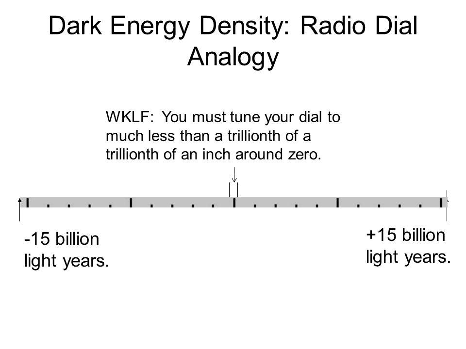 Dark Energy Density: Radio Dial Analogy