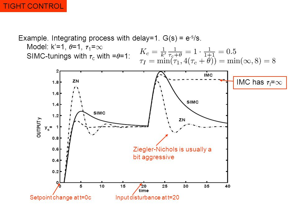 Example. Integrating process with delay=1. G(s) = e-s/s.