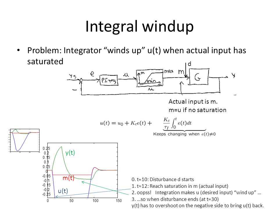 Integral windup Problem: Integrator winds up u(t) when actual input has saturated. d. Actual input is m.