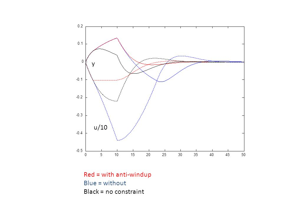 y u/10 Red = with anti-windup Blue = without Black = no constraint 5
