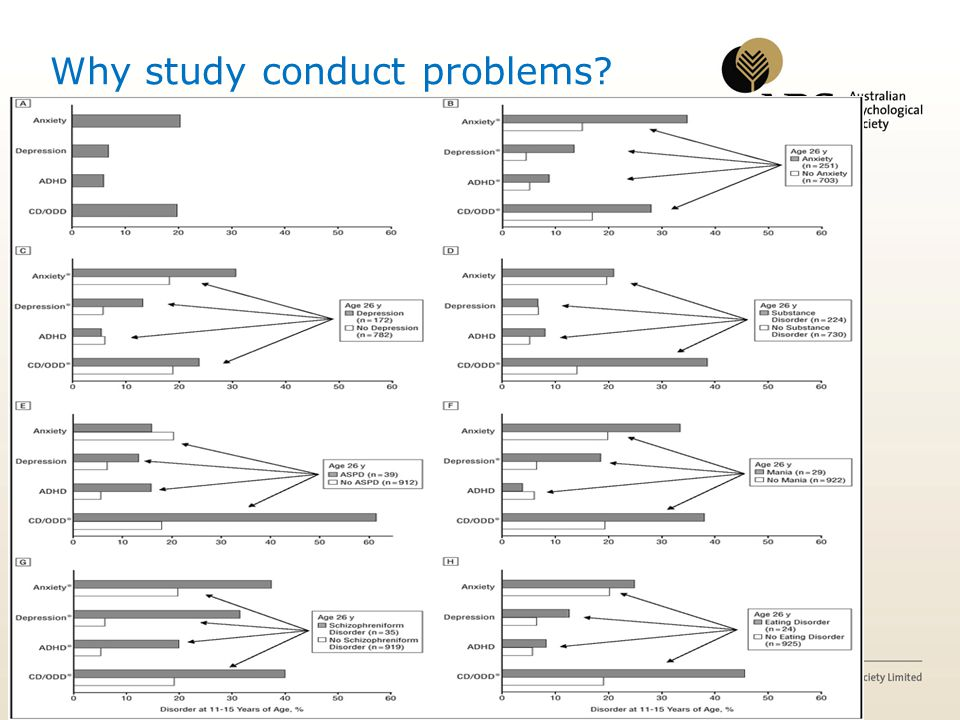 Why study conduct problems