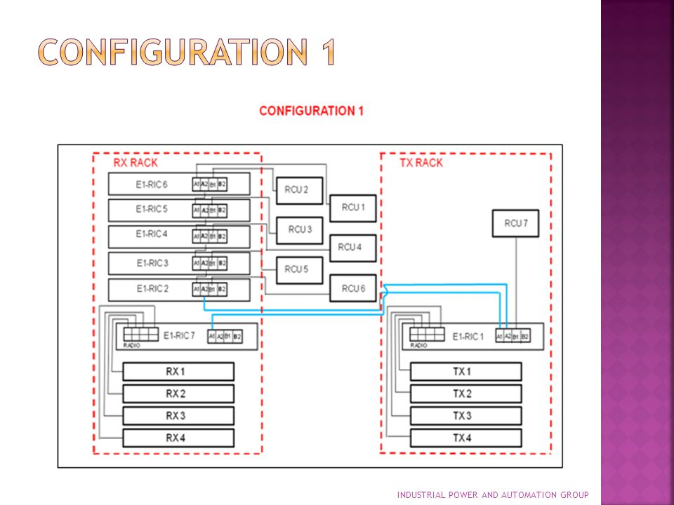 Configuration 1 INDUSTRIAL POWER AND AUTOMATION GROUP
