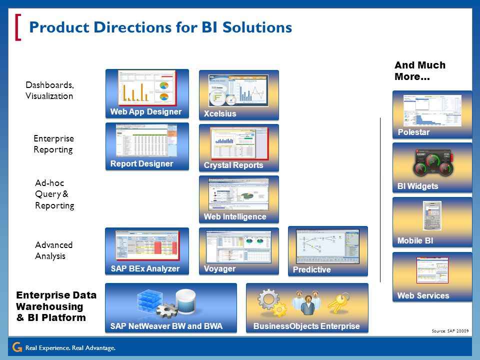 Product Directions for BI Solutions
