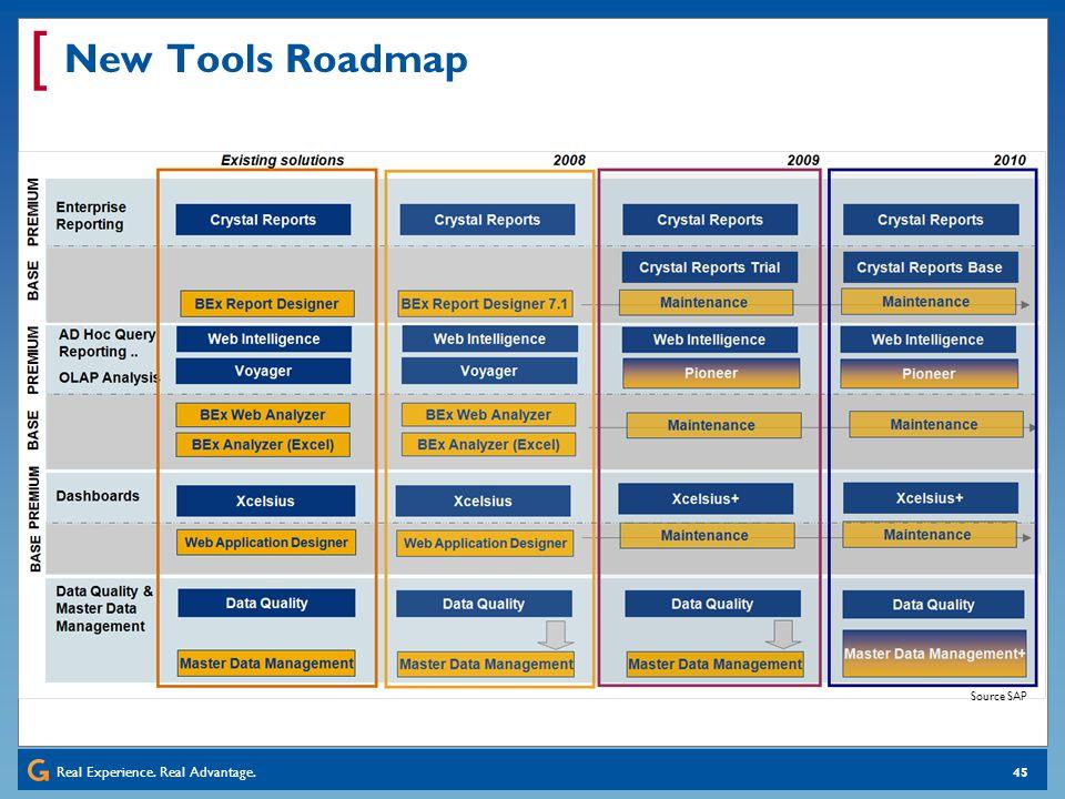 New Tools Roadmap Source SAP