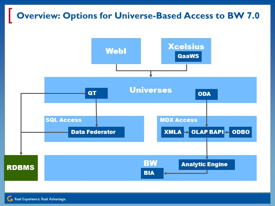Overview: Options for Universe-Based Access to BW 7.0