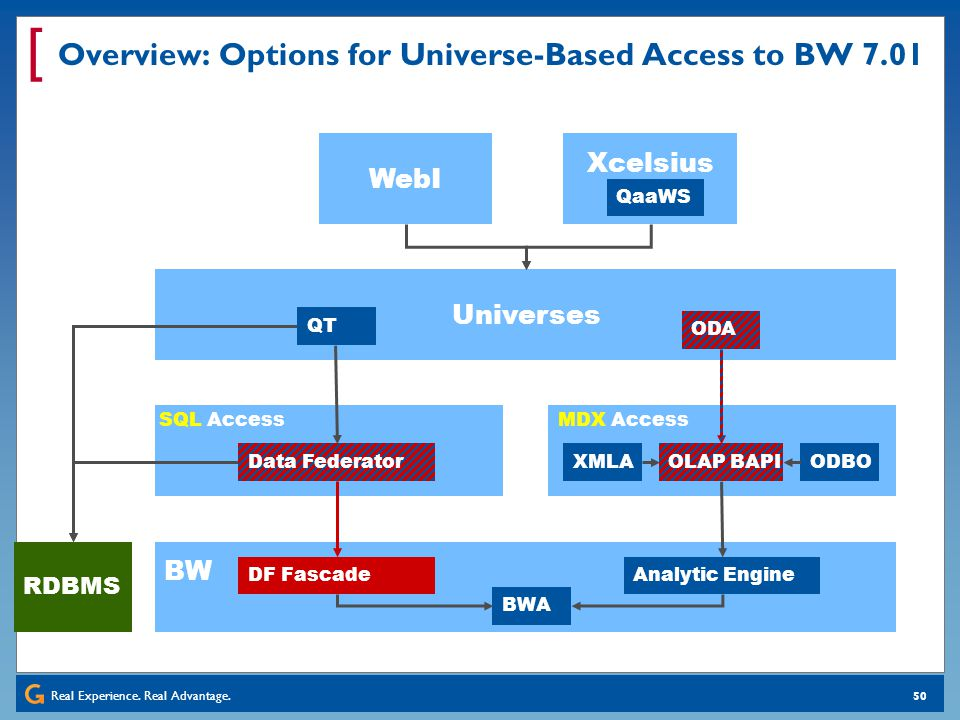 Overview: Options for Universe-Based Access to BW 7.01