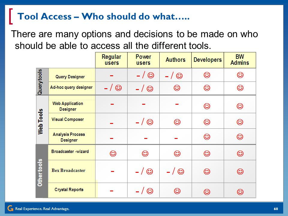 Tool Access – Who should do what…..