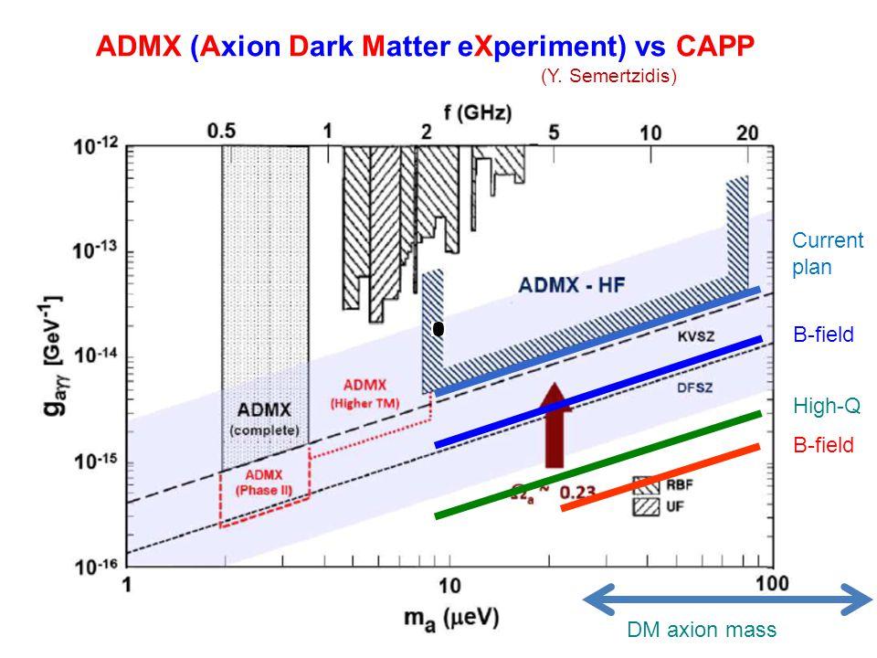 ADMX (Axion Dark Matter eXperiment) vs CAPP (Y. Semertzidis)