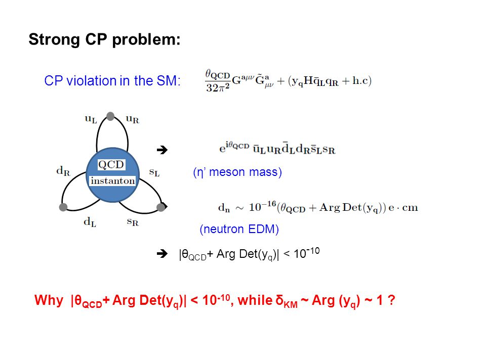 Strong CP problem: CP violation in the SM:  (η' meson mass)  ,