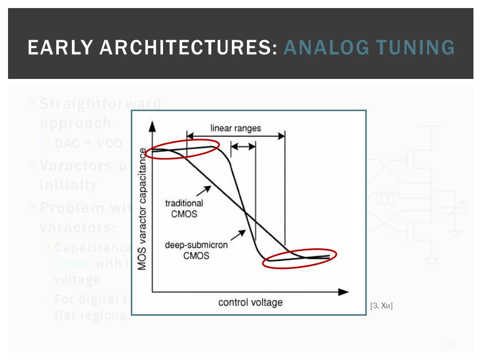 EARLY ARCHITECTURES: ANALOG TUNING