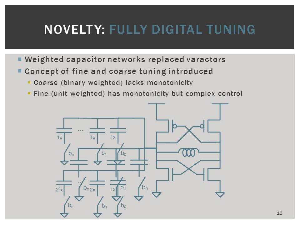 NOVELTY: FULLY DIGITAL TUNING
