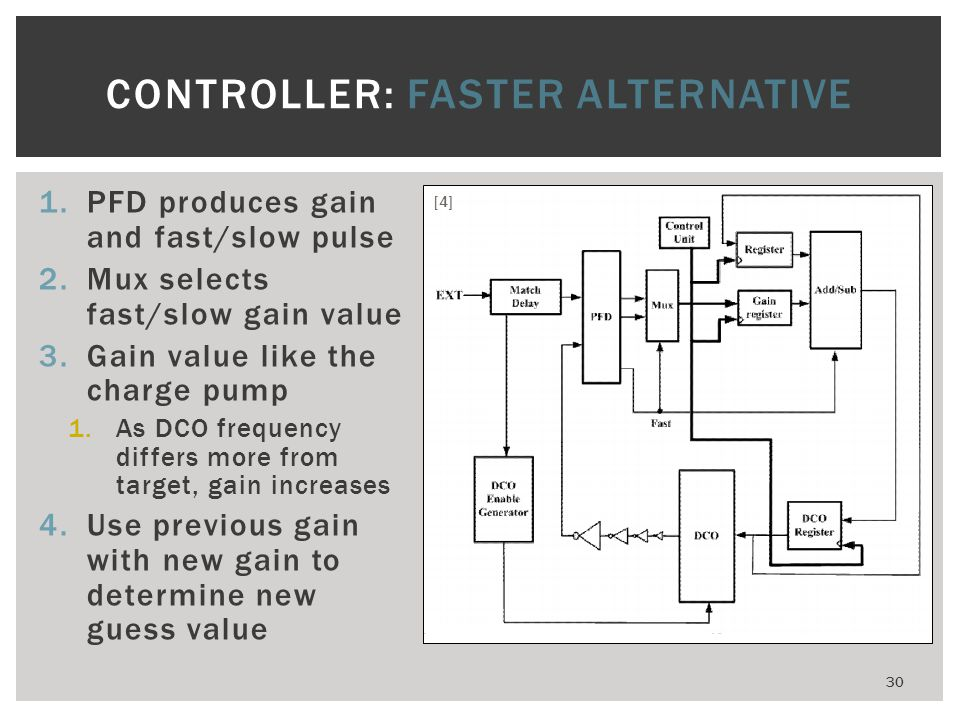 CONTROLLER: FASTER ALTERNATIVE
