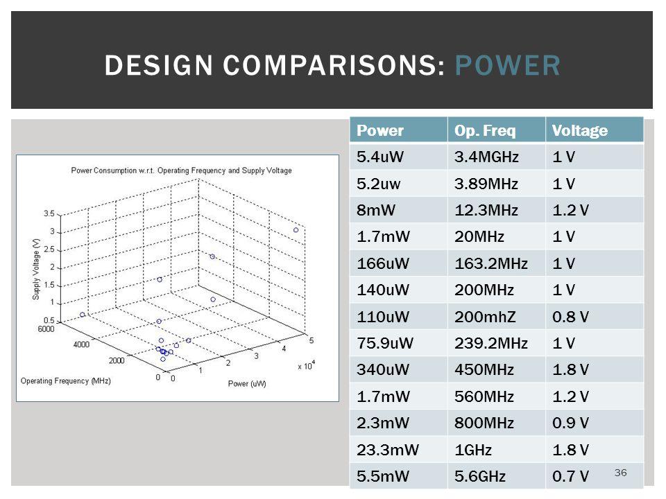 DESIGN COMPARISONS: POWER
