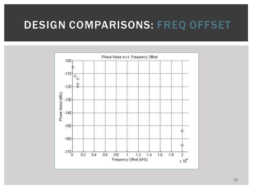 DESIGN COMPARISONS: FREQ OFFSET