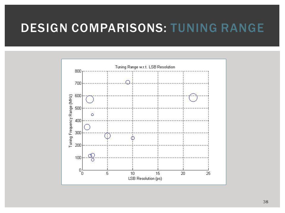 DESIGN COMPARISONS: TUNING RANGE