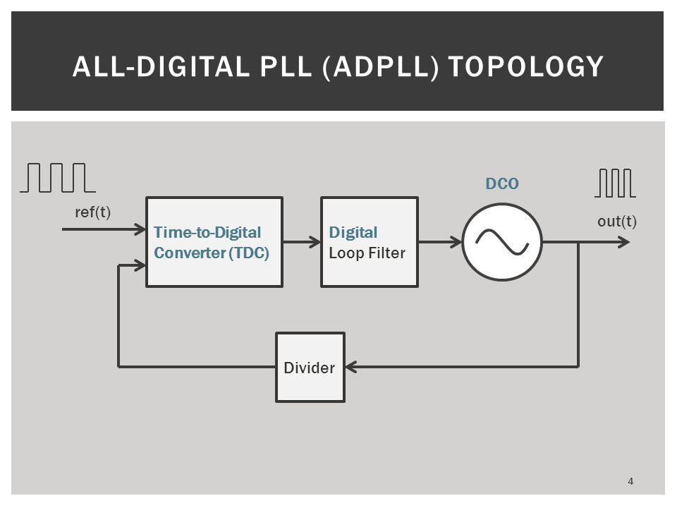 All-digital PLL (ADPLL) TOPOLOGY