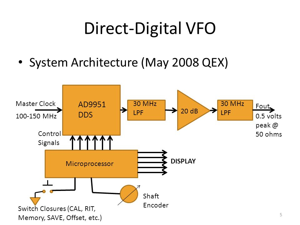 Direct-Digital VFO System Architecture (May 2008 QEX) AD9951 DDS