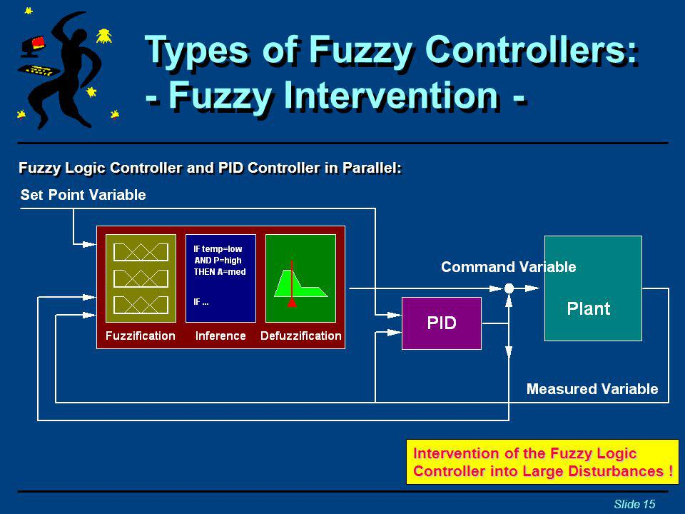 Types of Fuzzy Controllers: - Fuzzy Intervention -