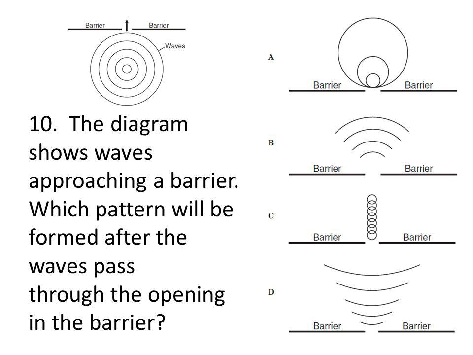 10. The diagram shows waves approaching a barrier