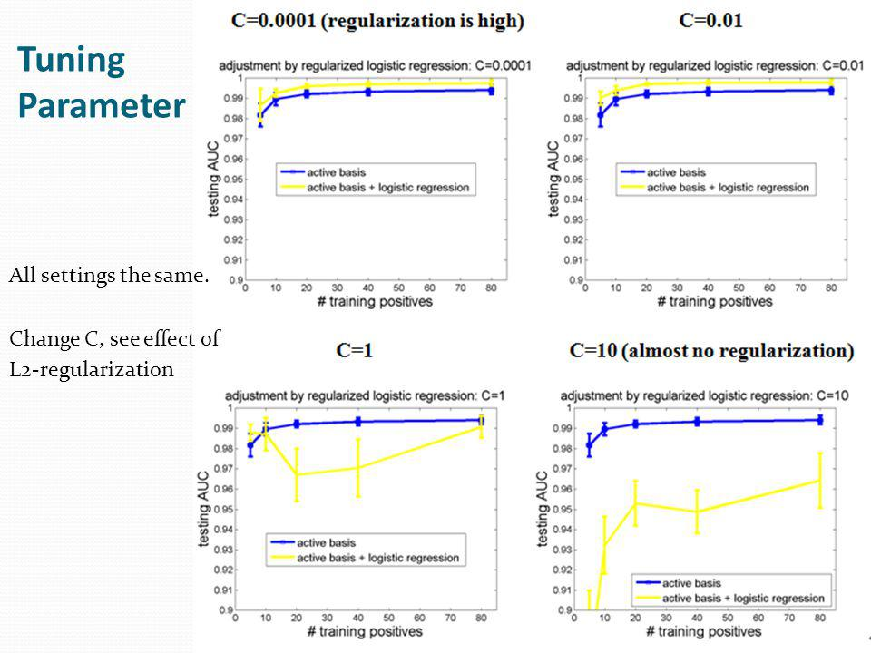 Tuning Parameter All settings the same. Change C, see effect of L2-regularization