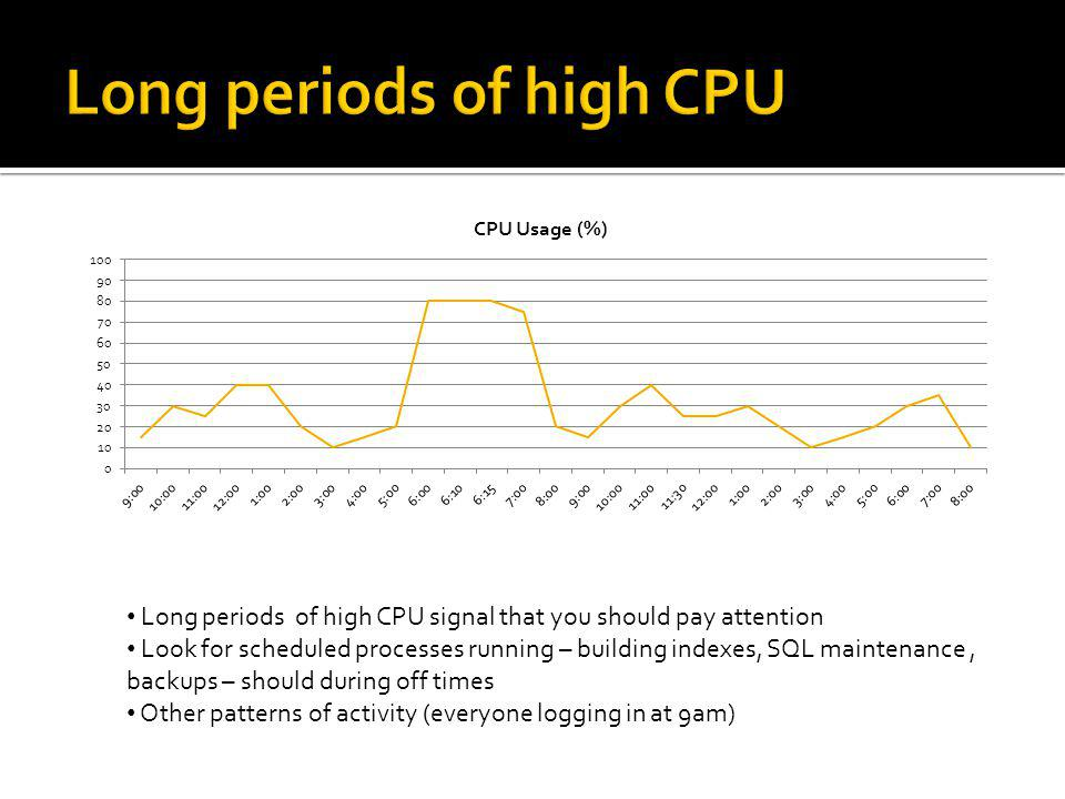Long periods of high CPU